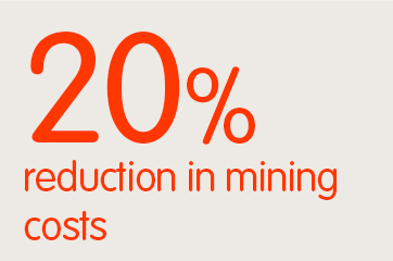 20% reduction in mining costs