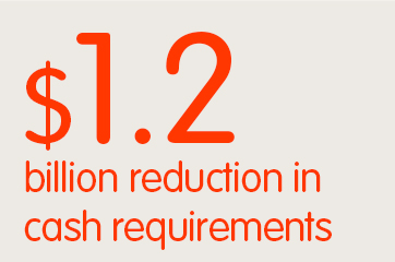 $1.2 billion reduction in cash requirements