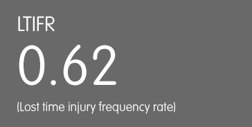 Ltifr: 0.62 (lost time injury frequency rate)