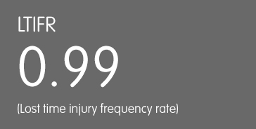 LTIFR: 0.99 (lost time injury frequency rate)