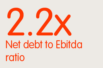 2.2x Net debt to Ebitda ratio