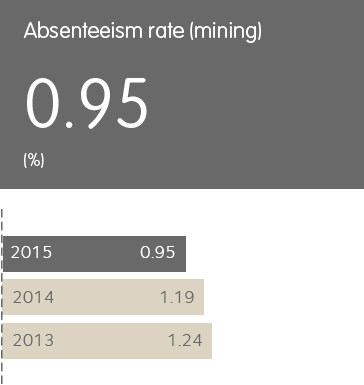 Absenteeism rate (mining) - 0.95%; 2015 - 0.95; 2014 - 1.19; 2013 - 1.24