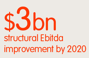 $3bn structural Ebitda improvement by 2020