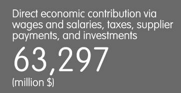 Direct economic contribution via wages and salaries, taxes, supplier payments, and investments - 63,297 (million $)
