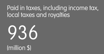 Paid in taxes, including income tax, local taxes and royalties - 936 (million $)