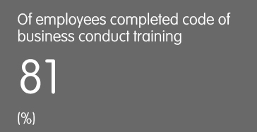 Of employee completed code of business conduct training - 81 (%)