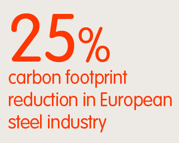 25% carbon footprint reduction in European steel industry