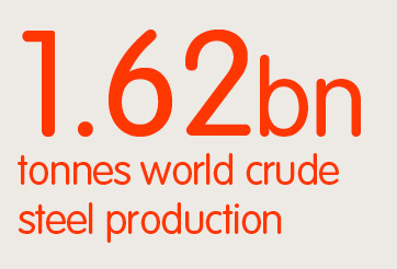 1.62bn tonnes world crude steel production