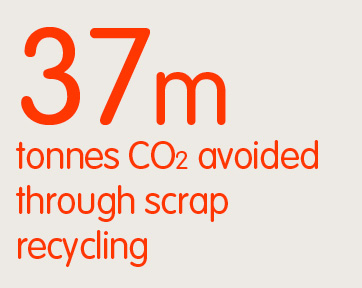 37m tonnes CO2 avoided through scrap recycling