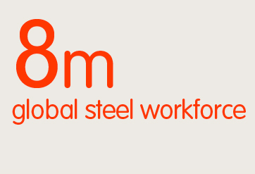8m global steel workforce