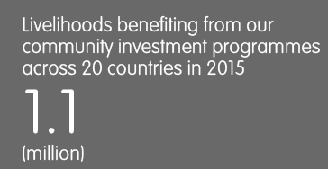 Livelihoods benefiting from our community investment programmes across 20 countries in 2015 - 1.1 (million)